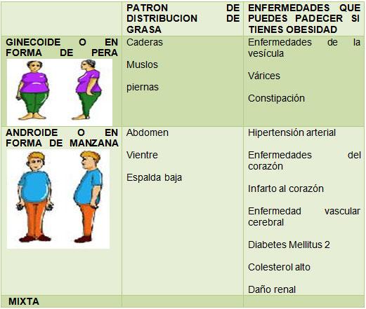 Obesidad y Sobrepeso en niños