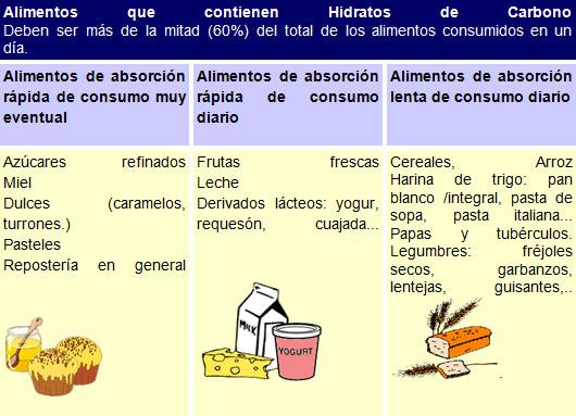 Necesidad de controlar bien la diabetes - Alimentos que no debe comer un diabetico ...